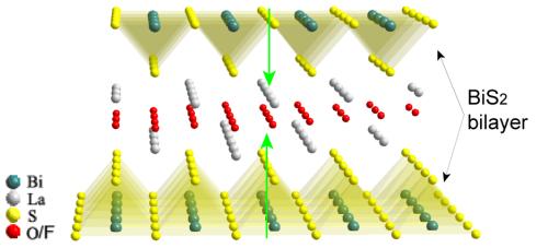 新奇超伝導体に特殊なスピン電子構造を発見