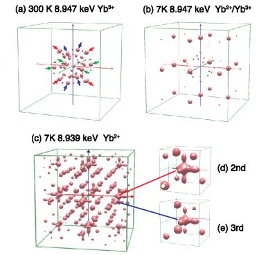 価数の異なるイオンの周辺原子の並び方を区別できる新しい放射光X線利用技術