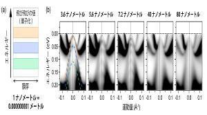 直接観測でナノスケール化による金属の絶縁体化を完全解明