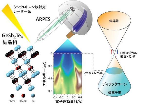 相変化材料ゲルマニウム・アンチモン・テルル(GeSb2Te4)化合物中に 質量ゼロの電子(ディラック電子)を世界で初めて発見