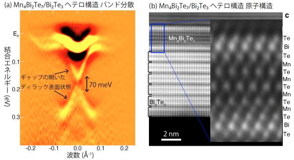 新奇な磁性トポロジカル絶縁体ヘテロ構造の作成に成功